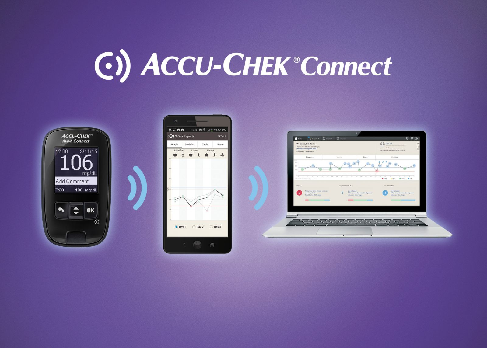 Roche Integrates Accu Chek Connect Glucose Meter With