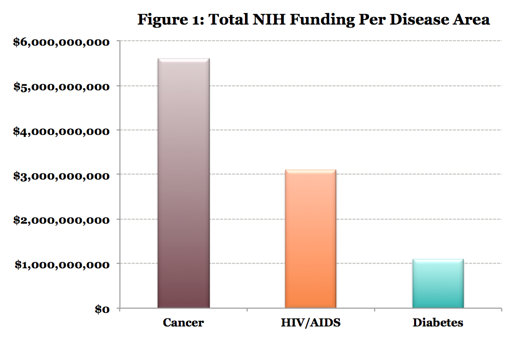jama paper breaks down medical research funding in the us diatribe jama paper breaks down medical research funding in the us
