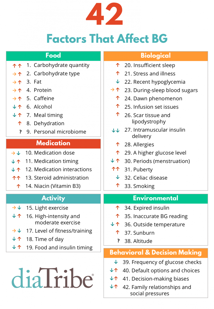 42 Factors That Affect Blood Glucose A Surprising Update Diatribe
