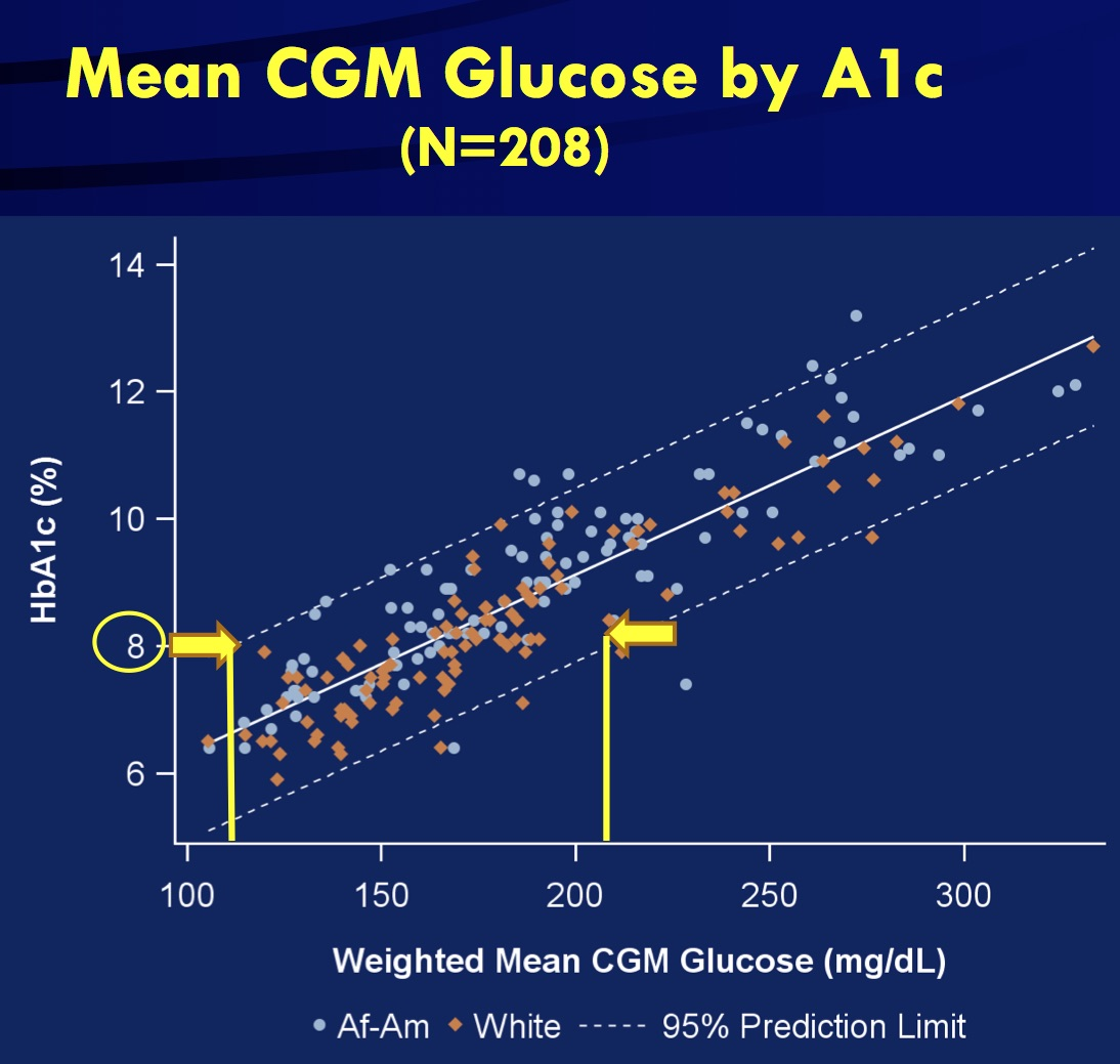 A1c Average Blood Sugar Chart Kubreforic
