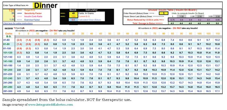 Insulin Dosage Calculator World Of Printable And Chart