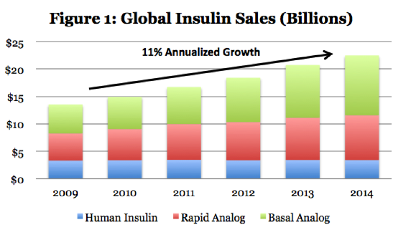 Insulin Products