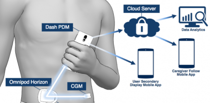 Insulet, OmniPod, Bluetooth, insulin, PDM, diabetes